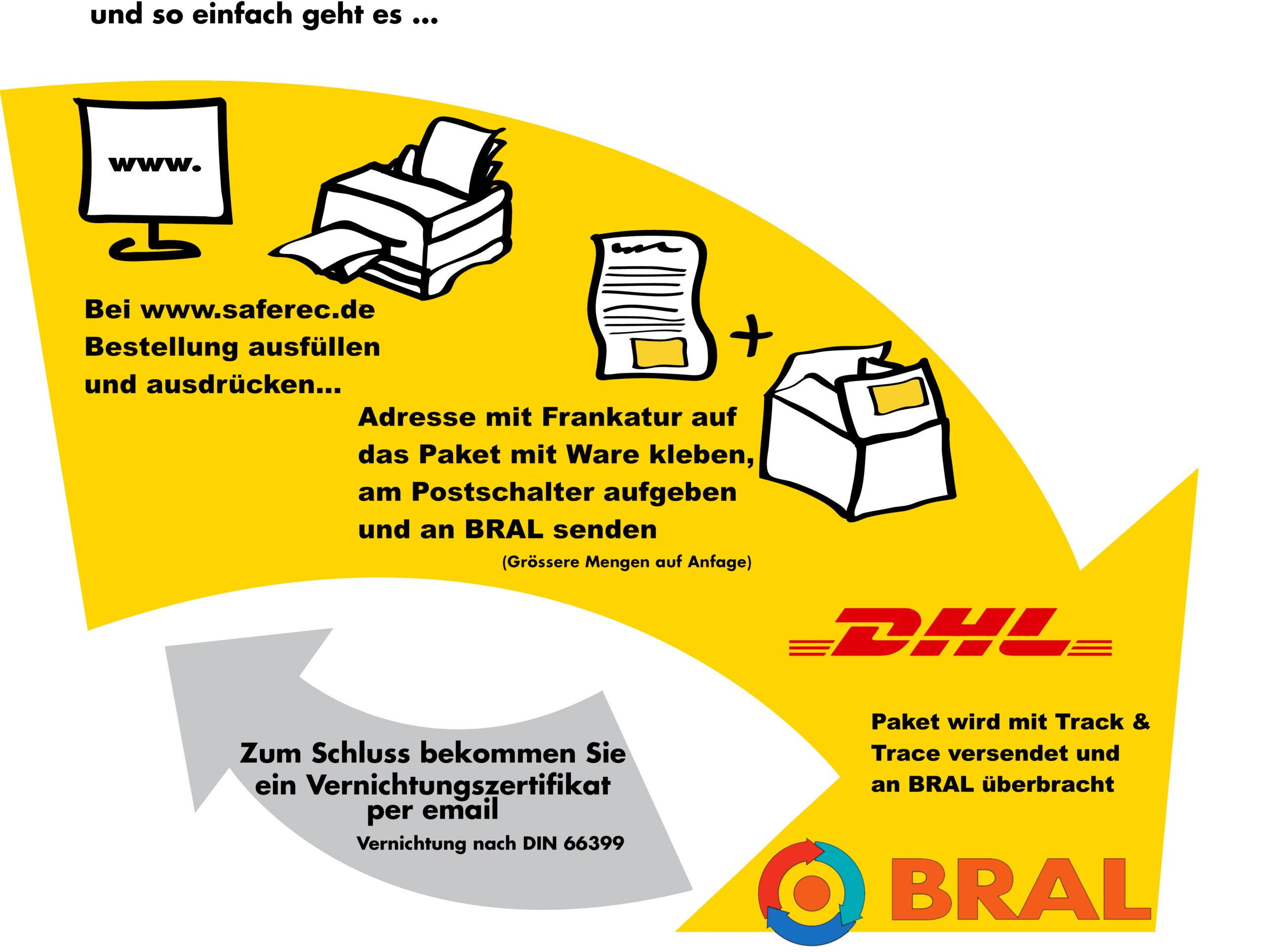 saferec - BRAL